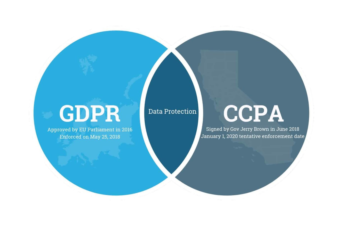 gdpr vs ccpa - What Is GDPR and CCPA And How To Make Your Website Compliant?